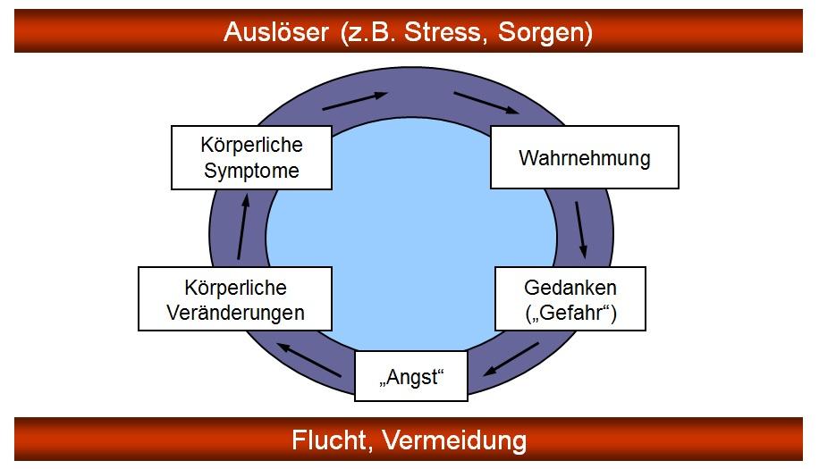 stress symptome bei jugendlichen